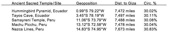 Radiocarbon dating using la icp ms 2