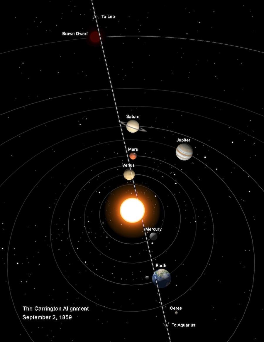 resonance in planetary alignment